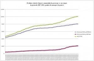 Evolutia numarului de manageri de proiect activi in Romania