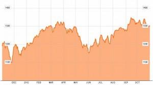 Indicele MSCI World
