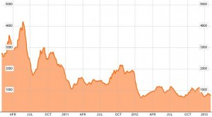 Indicele Baltic Dry - Februarie 2013