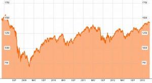 Indicele MSCI Aprilie 2013