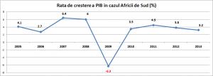 Africa GDP gr
