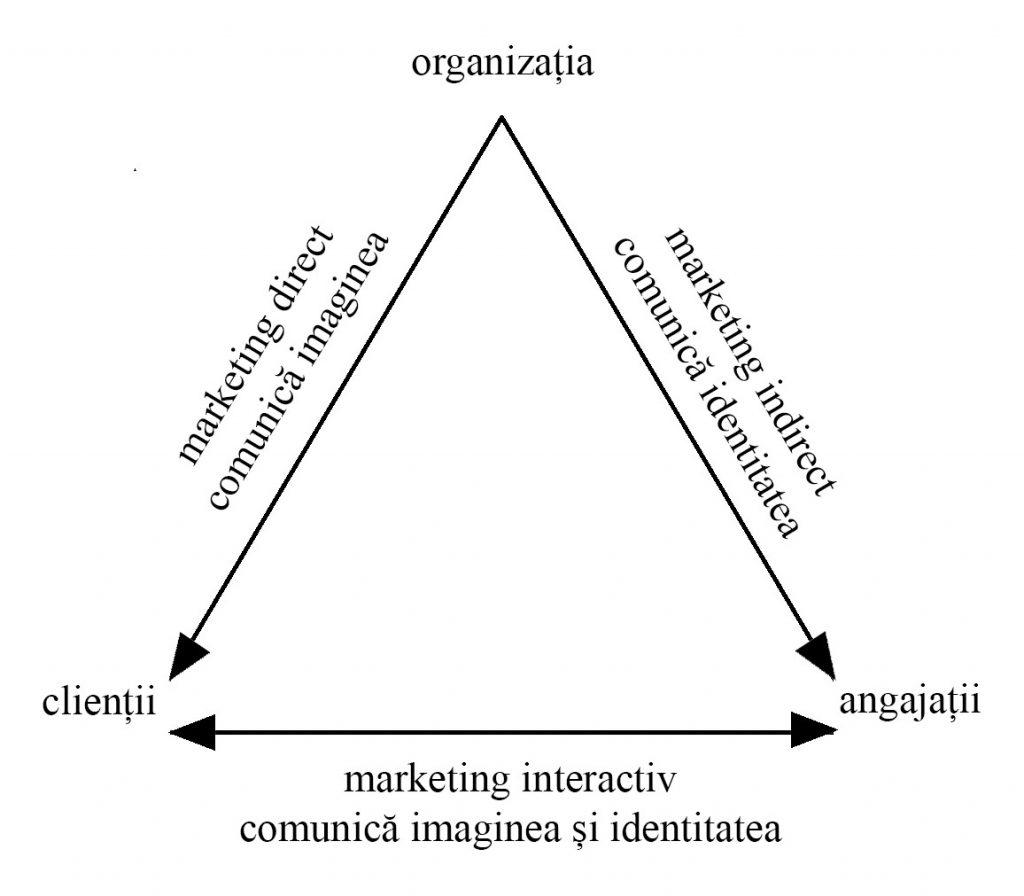Triunghiul lui Kotler. Grafic de Irina Chirita.