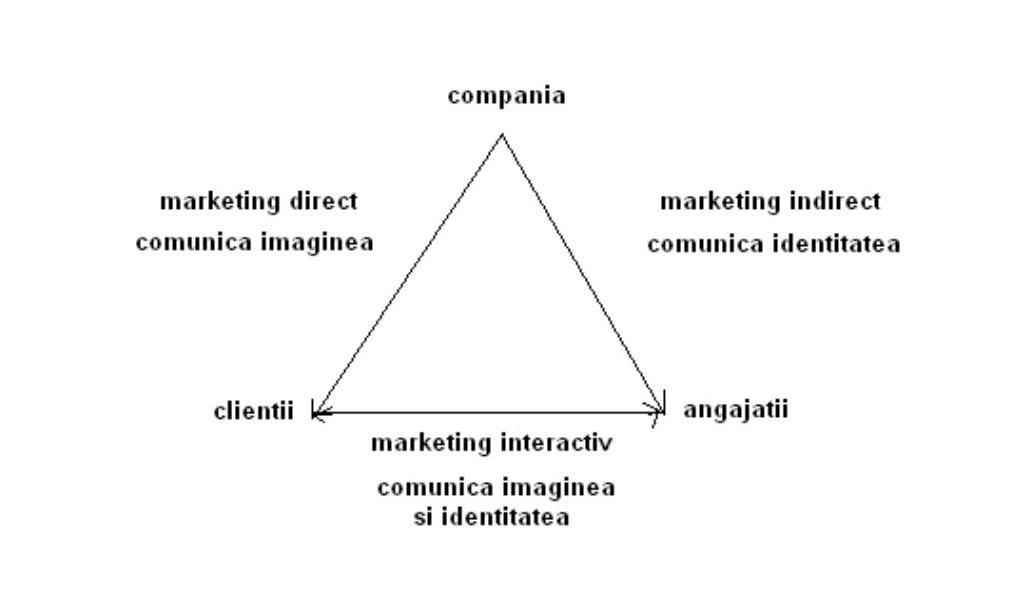 triunghiul-lui-kotler