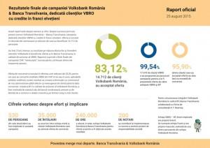Raport rezultate campanie CHF_25.08.2015