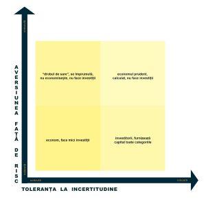 G4 - risc - incertitudine
