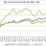 Pietele financiare internationale – evolutii luna Ianuarie 2013