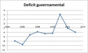 deficit guvernamental