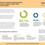 Rezultatele finale ale campaniei Volksbank Romania & Banca Transilvania